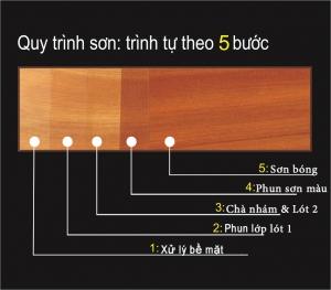 Sơn PU là gì? Gỗ sơn PU là gì? Ứng dụng gỗ sơn PU trong sản xuất nội thất